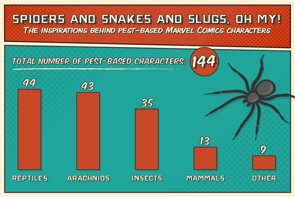 Total number of pest and insect-based superhero characters in Marvel Comics