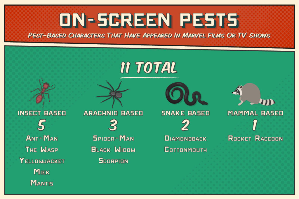 Number of pest-based characters to appear in Marvel Comics films or television shows