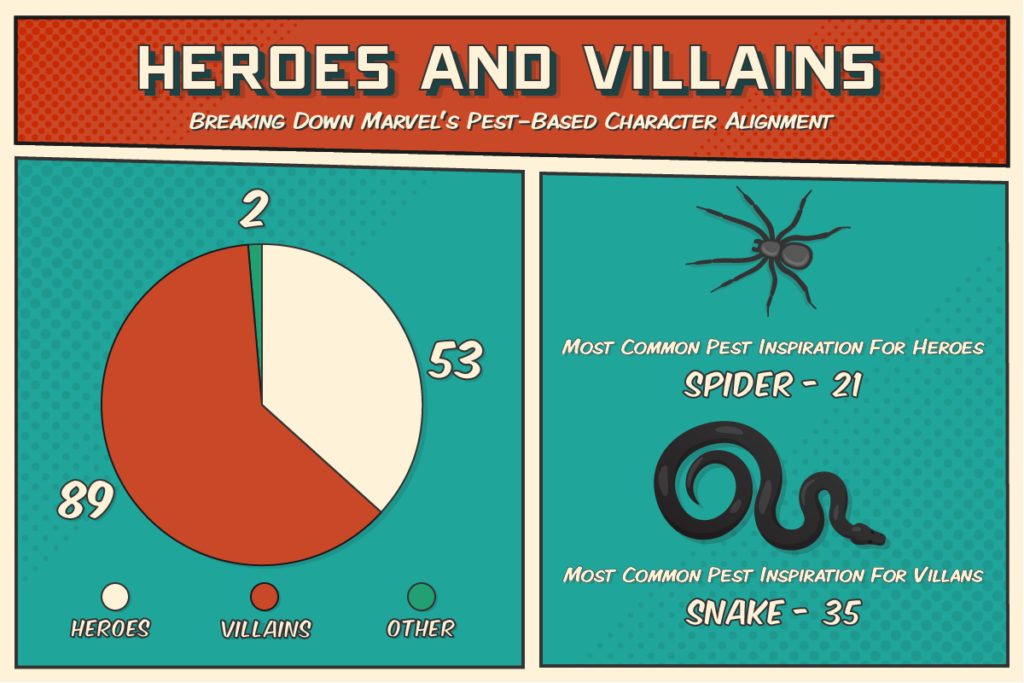 Number of heroes vs villains among Marvel's pest-based characters