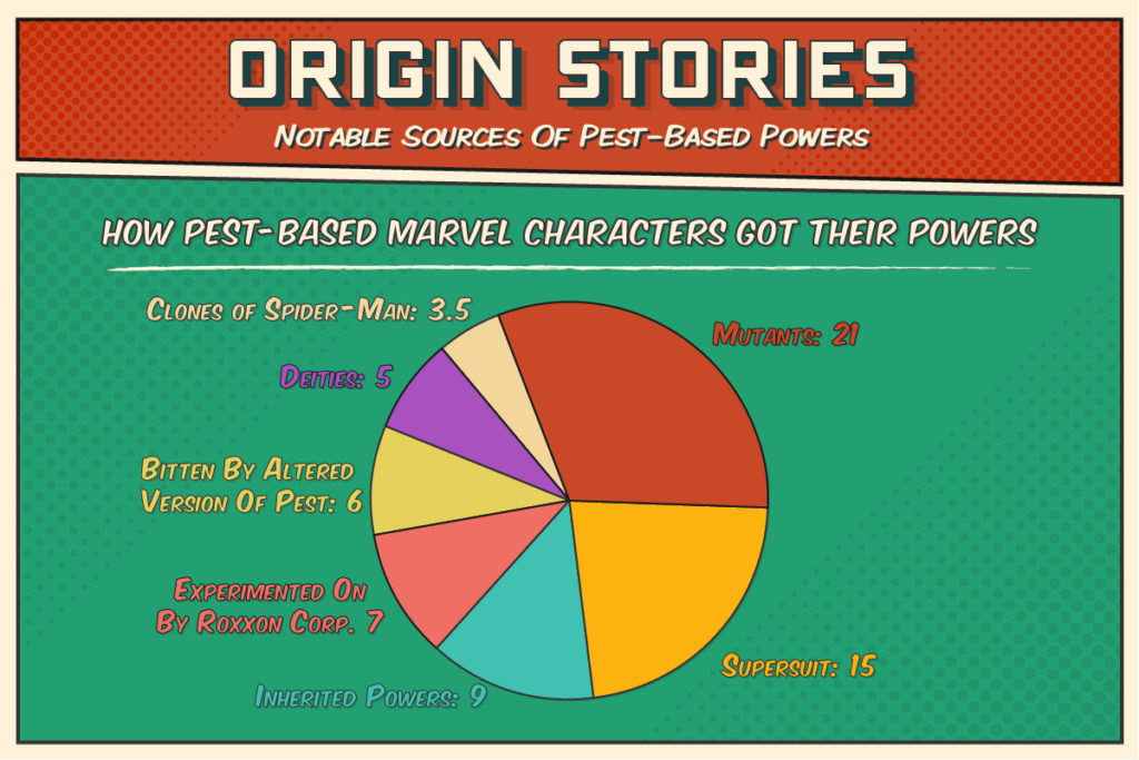 Most common origin stories for Marvel's pest-based characters