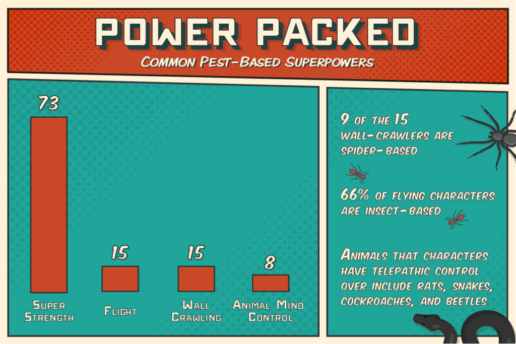 Most common superpower among pest-based characters