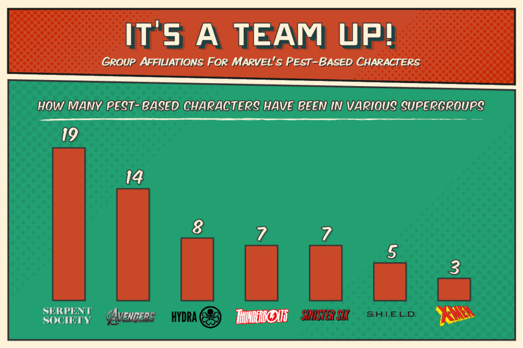 Number of pest-based characters in Marvel supergroups