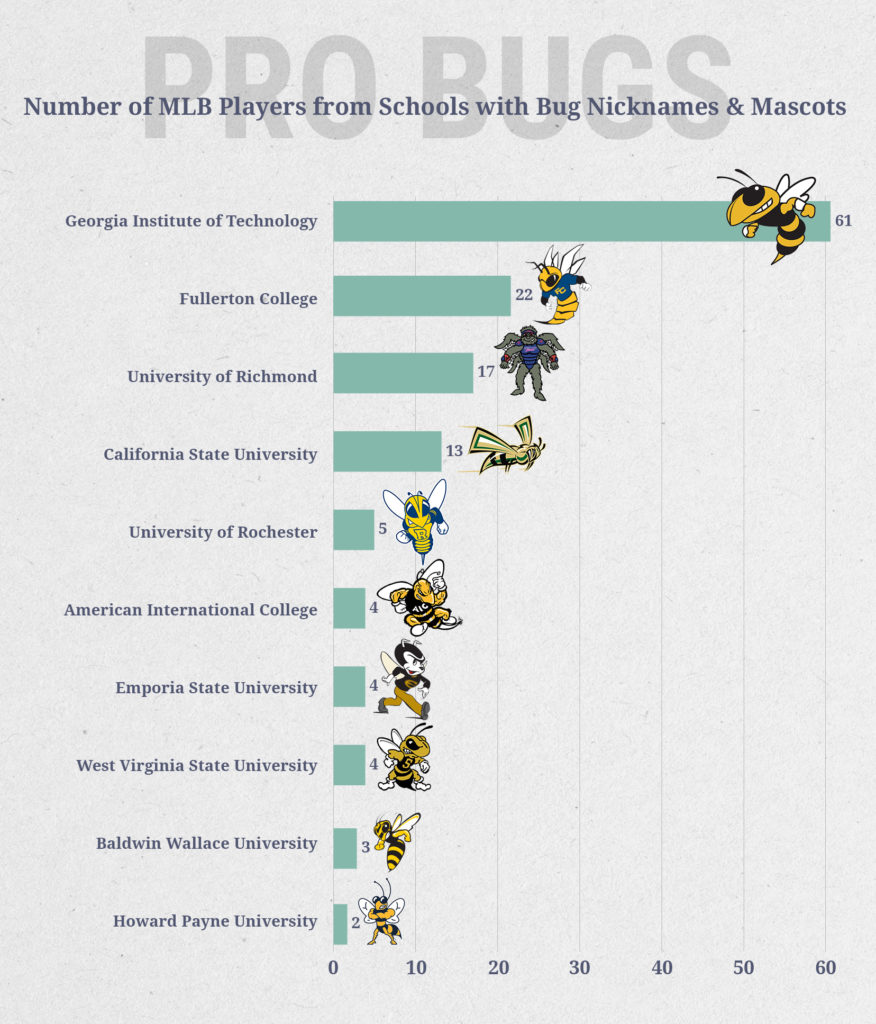 MLB players from schools with bug or insect-based nicknames and mascots.
