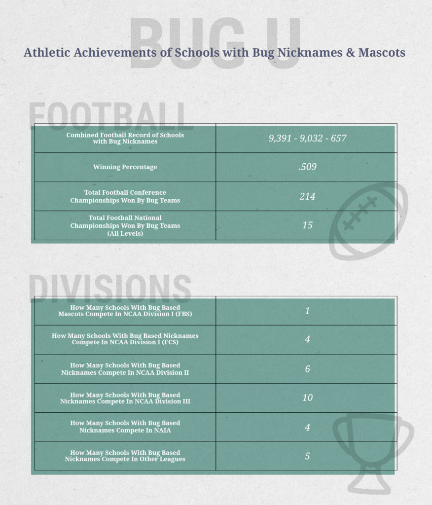 Athletic achievements of schools with bug or insect-based nicknames and mascots.