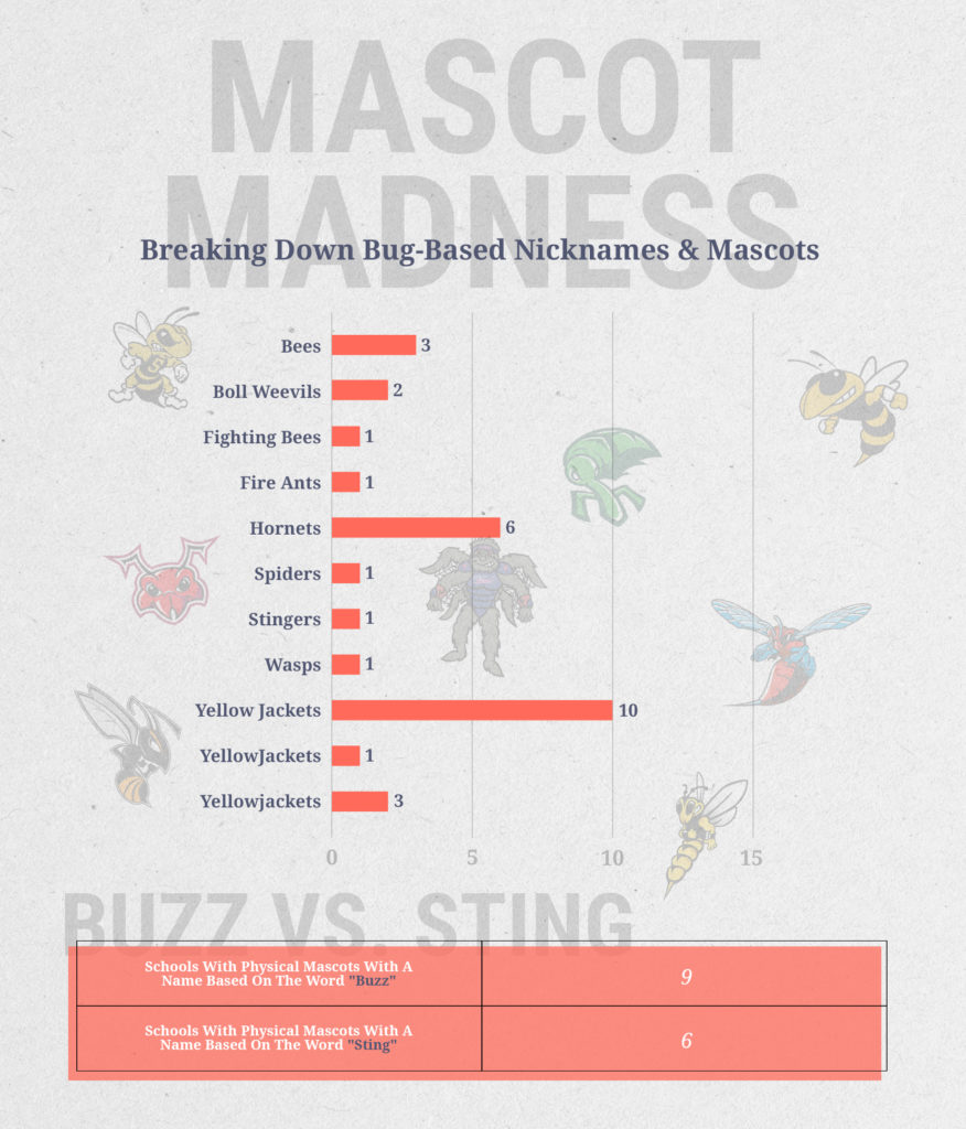 College mascots by type of bug or insect.