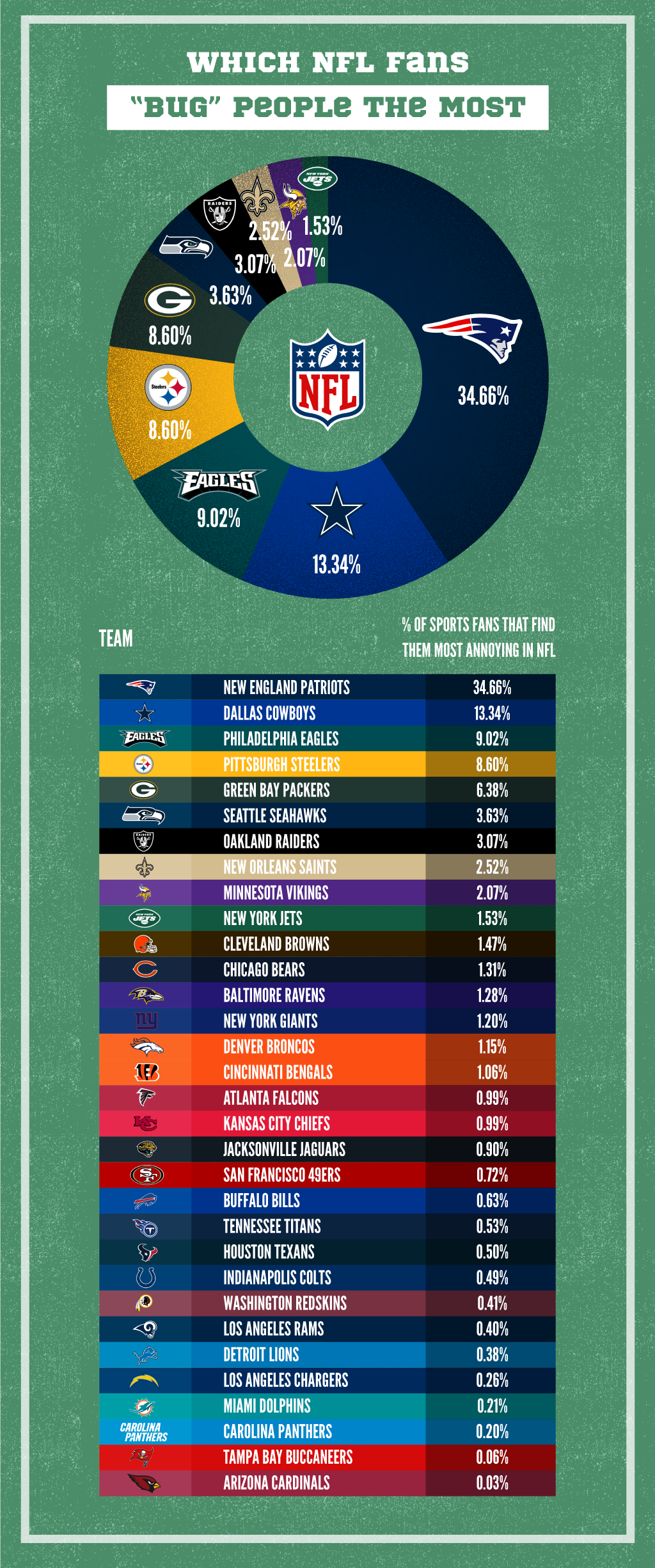 NFL Teams That Sports Fans Find Most Annoying