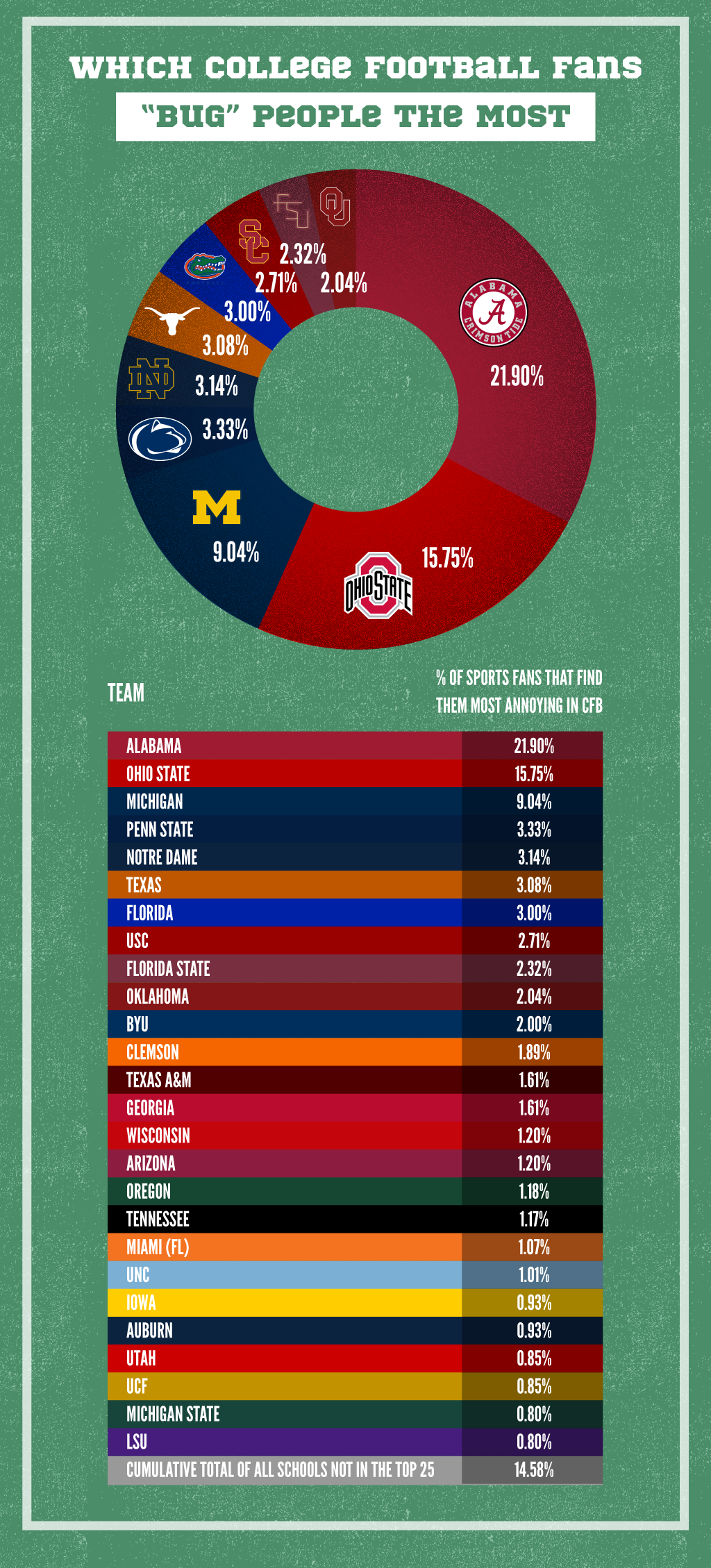 College Football Teams That Sports Fans Find Most Annoying