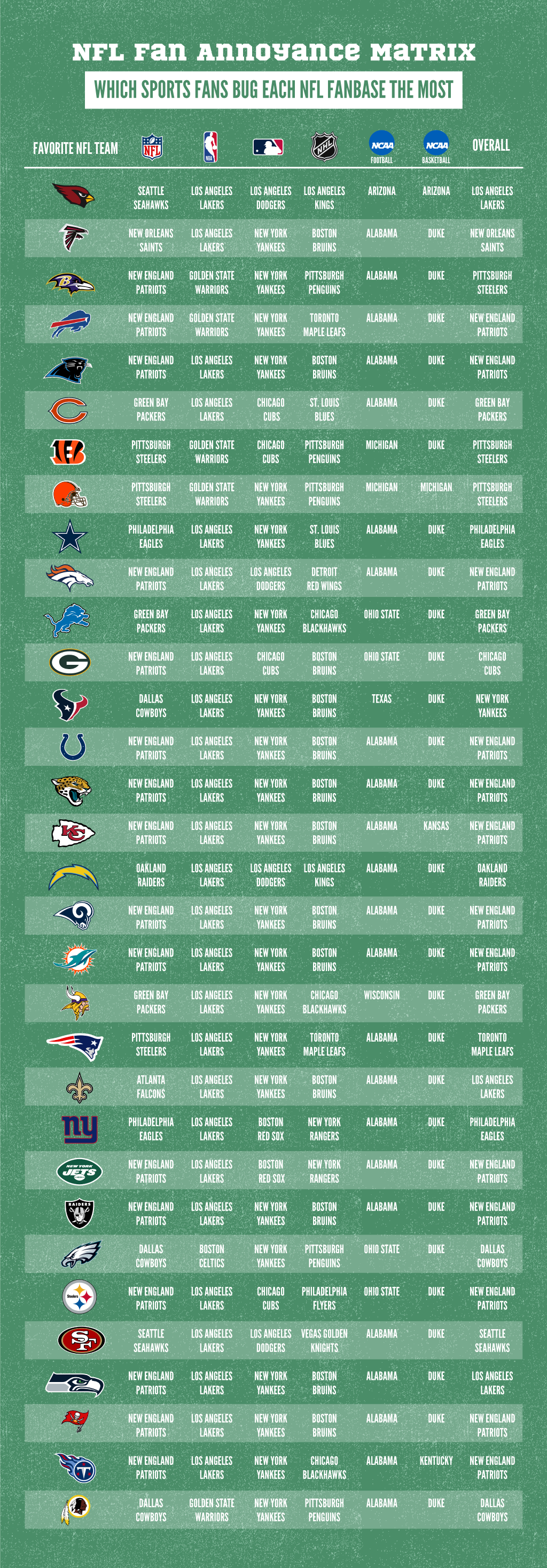 Sports Teams NFL Fans Find Most Annoying