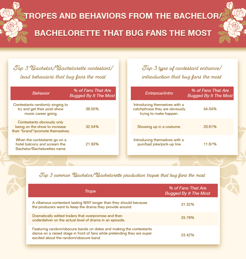 Tropes & Behaviors from The Bachelor/Bachelorette that Bug Fans the Most