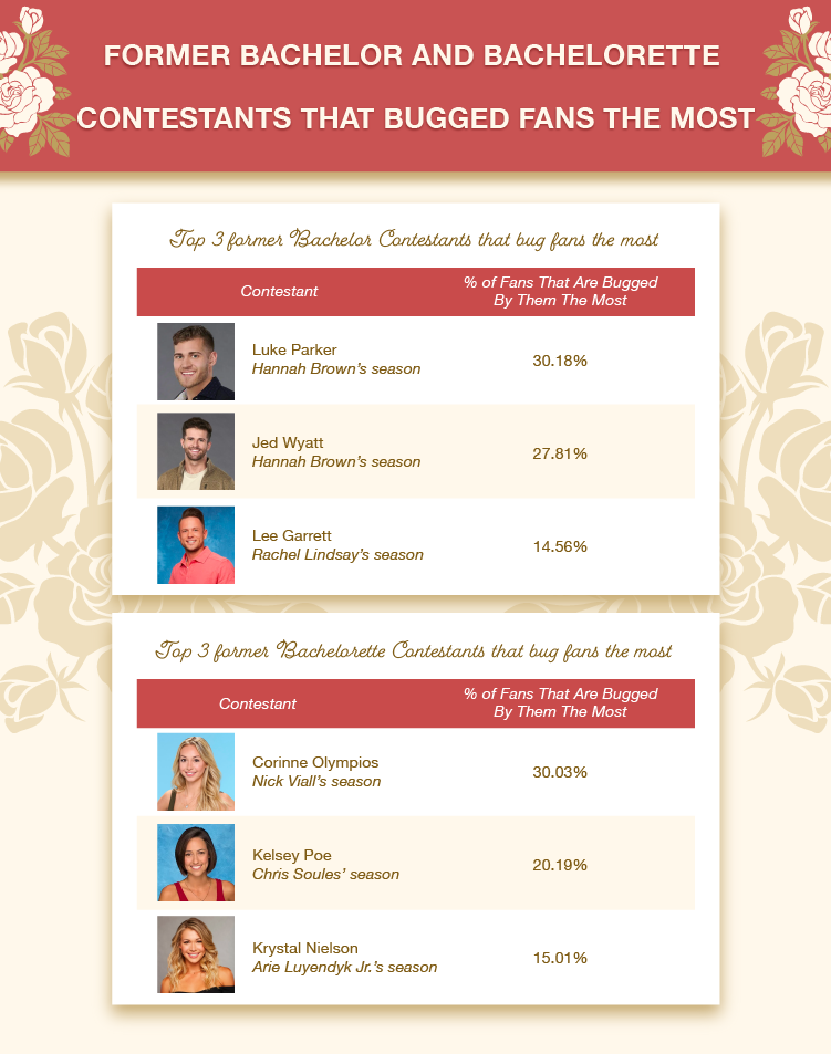 Former Bachelor/Bachelorette Contestants that Bugged Fans the Most