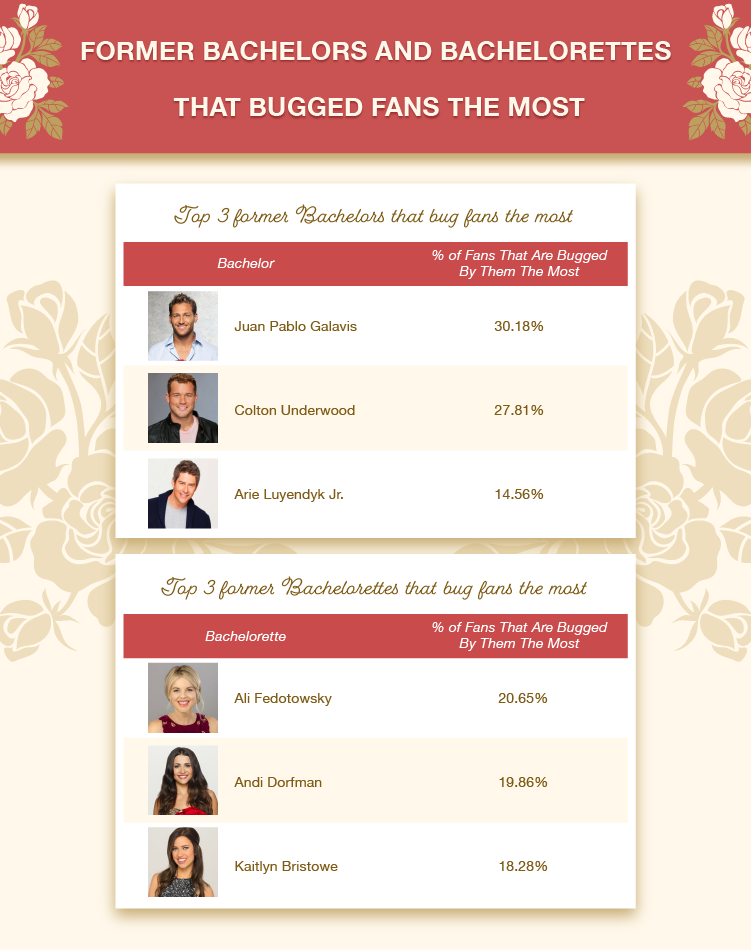 Former Top 3 Bachelors/Bachelorettes that Bugged Fans the Most
