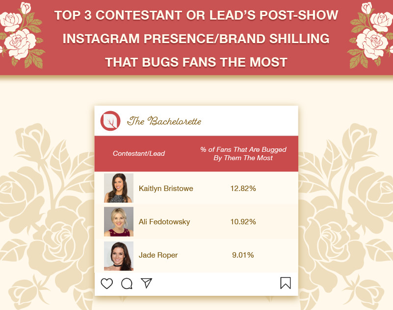 Former Top 3 Contestant or Lead's Post-Show Instagram Presence/Brand Shilling that Bugs Fans the Most