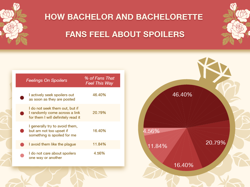 How Bachelor and Bachelorette Fans Feel About Spoilers