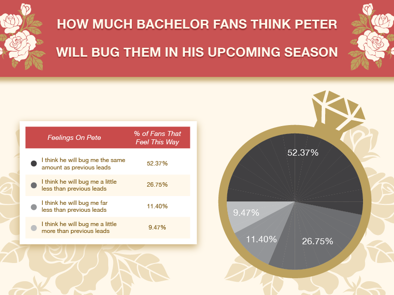 How Much Bachelor Fans Think Peter Will Bug Them In His Upcoming Season