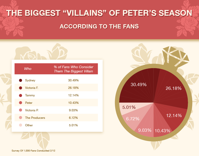 Fan Opinions On The Biggest Villain Of Peter's Season Of The Bachelor