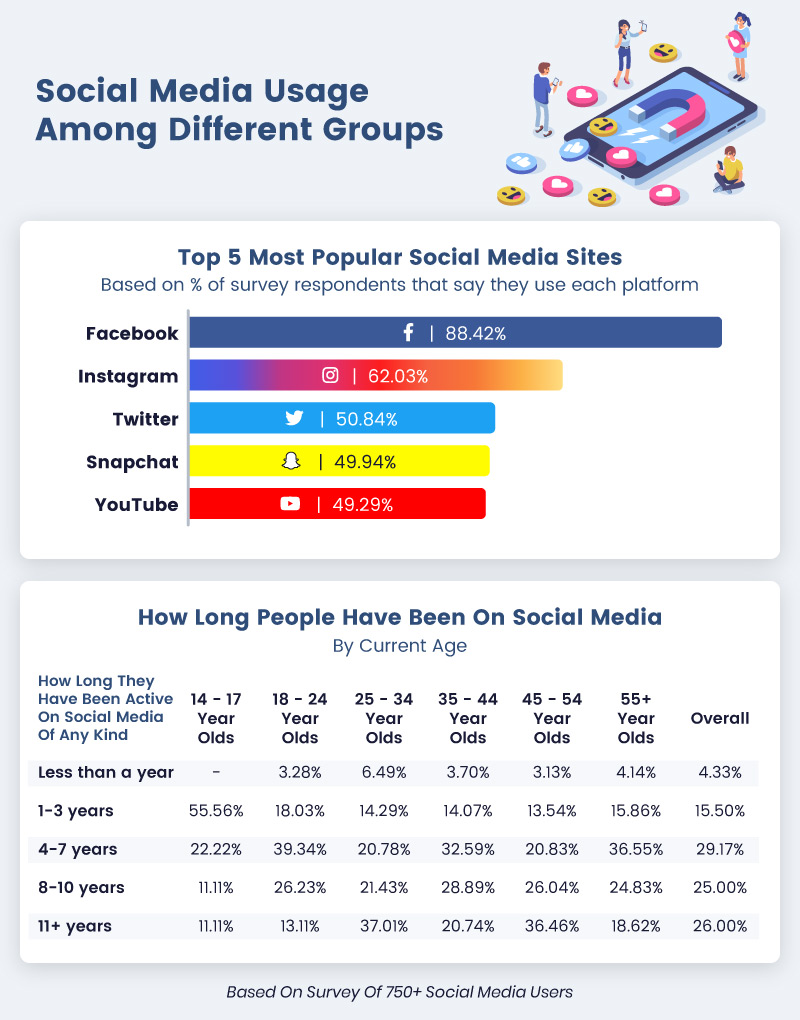 Bar graph outlining the top 5 most popular social media sites and percentages of how long people have been on social media